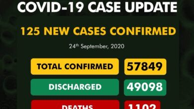 Photo of NCDC says COVID-19 deaths hit 1,102