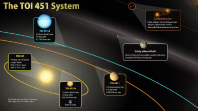 Photo of TESS Discovers Three Planets in Triple-Star System TOI-451